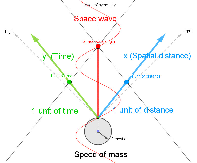 Fast mass, longer wavelength of space wave
