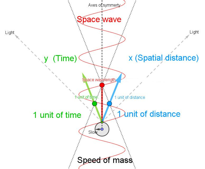 Slow mass, short wavelength of space wave